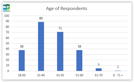 02. Age of the respondents
