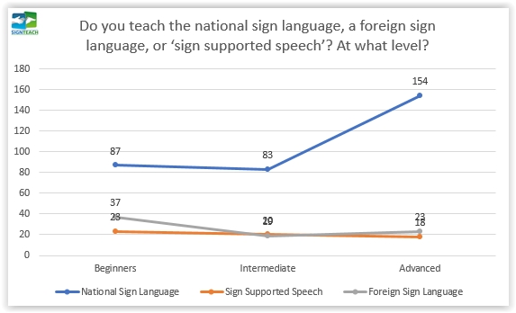 09. Do you teach the national sign language, a foreign sign language, or 'sign supported speech'?