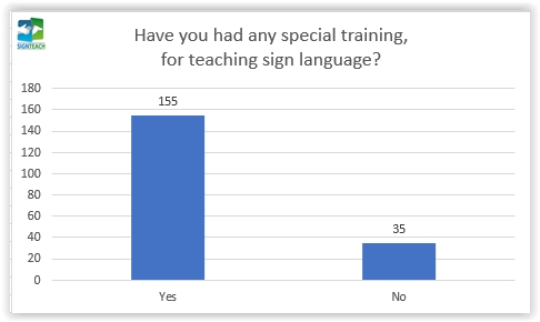 12. Have you had any special training for teaching sign language?
