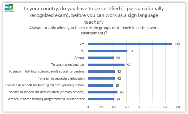 14. Is certification required in your country?