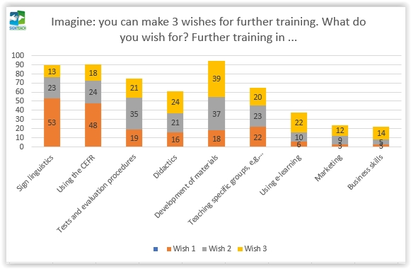 16. Imagine: you can make 3 wishes for further training...